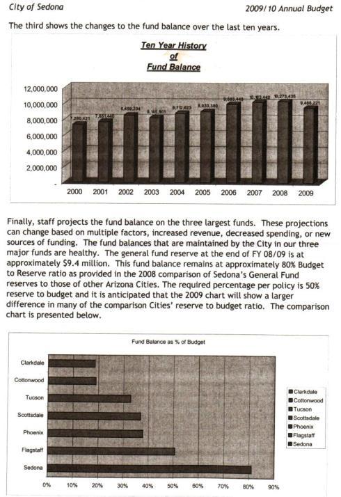 Sedona Budget Graph